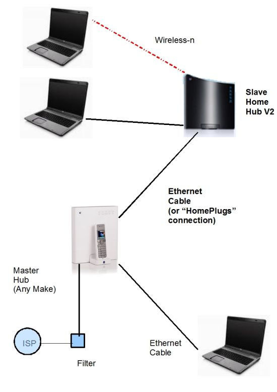 Bt home hub as a wired switch home hub v2 as switch swarovskicordoba