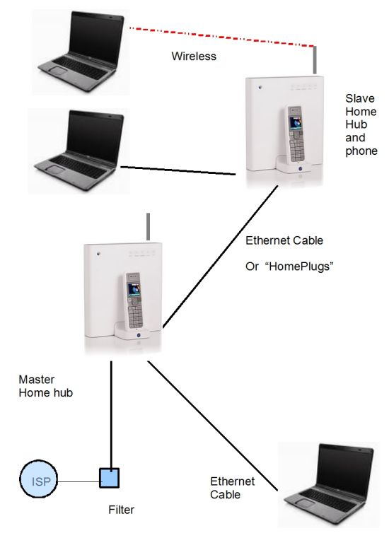 How To Use Bt Home Hub  As Repeater
